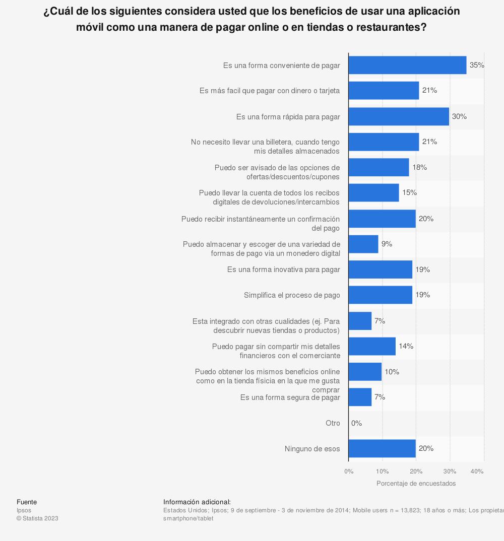 Estadística: ¿Cuál de los siguientes considera usted que los beneficios de usar una aplicación móvil como una manera de pagar online o en tiendas o restaurantes? | Statista