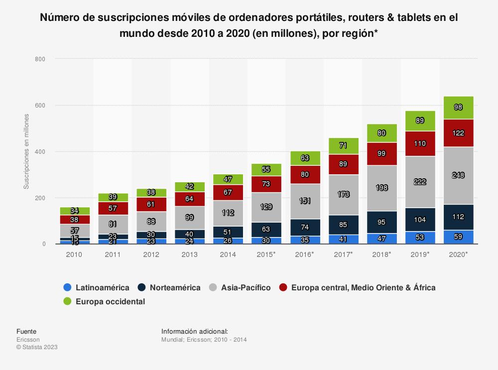 Estadística: Número de suscripciones móviles de ordenadores portátiles, routers & tablets en el mundo desde 2010 a 2020 (en millones), por región* | Statista