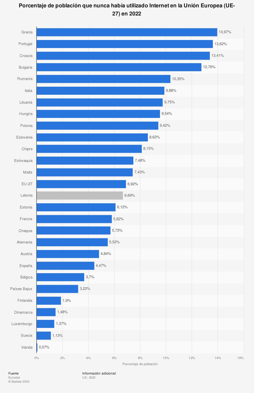 Estadística: Porcentaje de población que nunca había utilizado Internet en la Unión Europea (UE-28) en 2018 | Statista