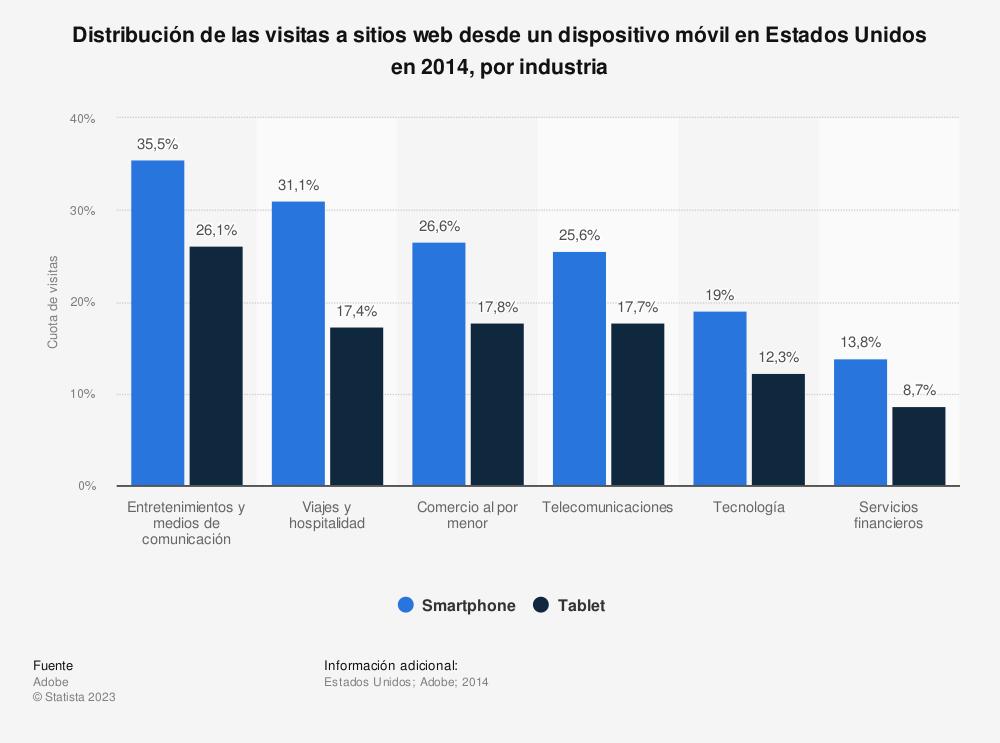 Estadística: Distribución de las visitas a sitios web desde un dispositivo móvil en Estados Unidos en 2014, por industria | Statista