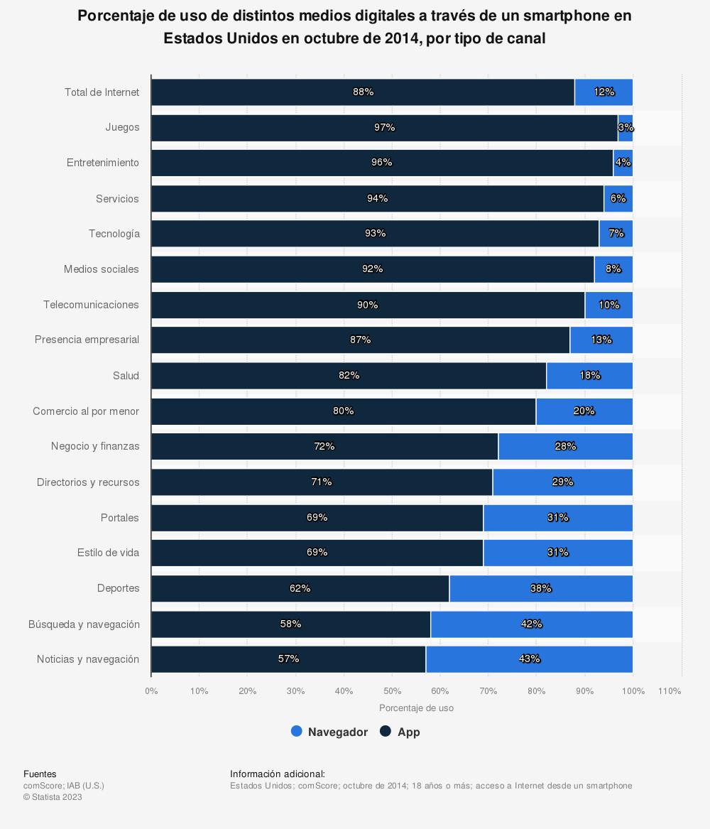 Estadística: Porcentaje de uso de distintos medios digitales a través de un smartphone en Estados Unidos en octubre de 2014, por tipo de canal | Statista
