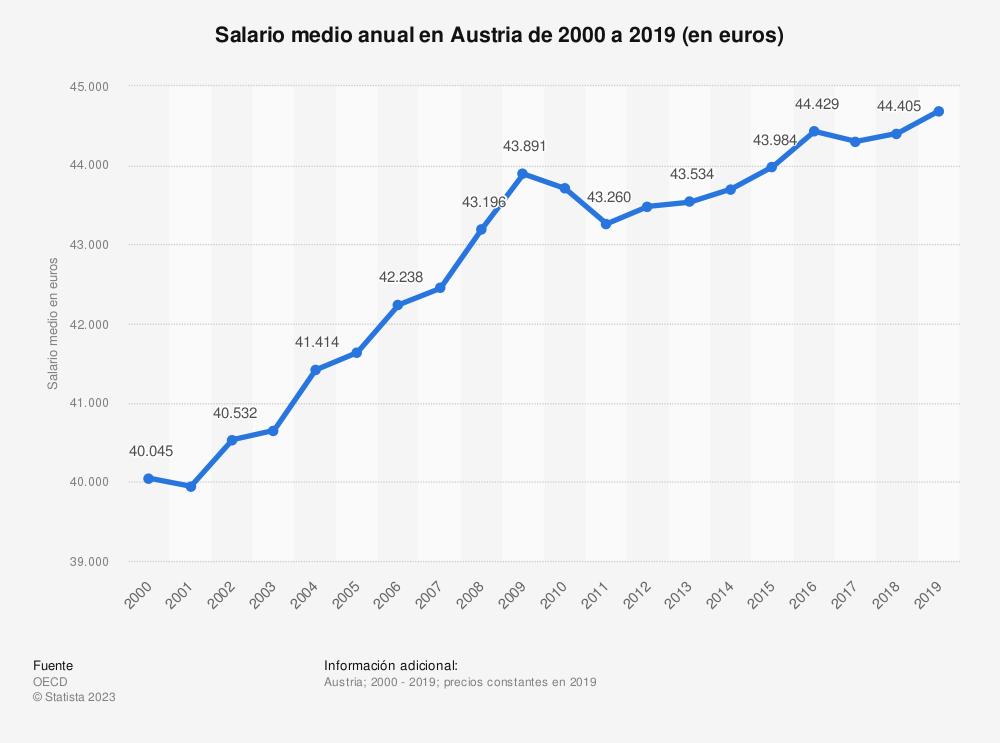 Estadística: Salario medio anual en Austria de 2000 a 2019 (en euros) | Statista