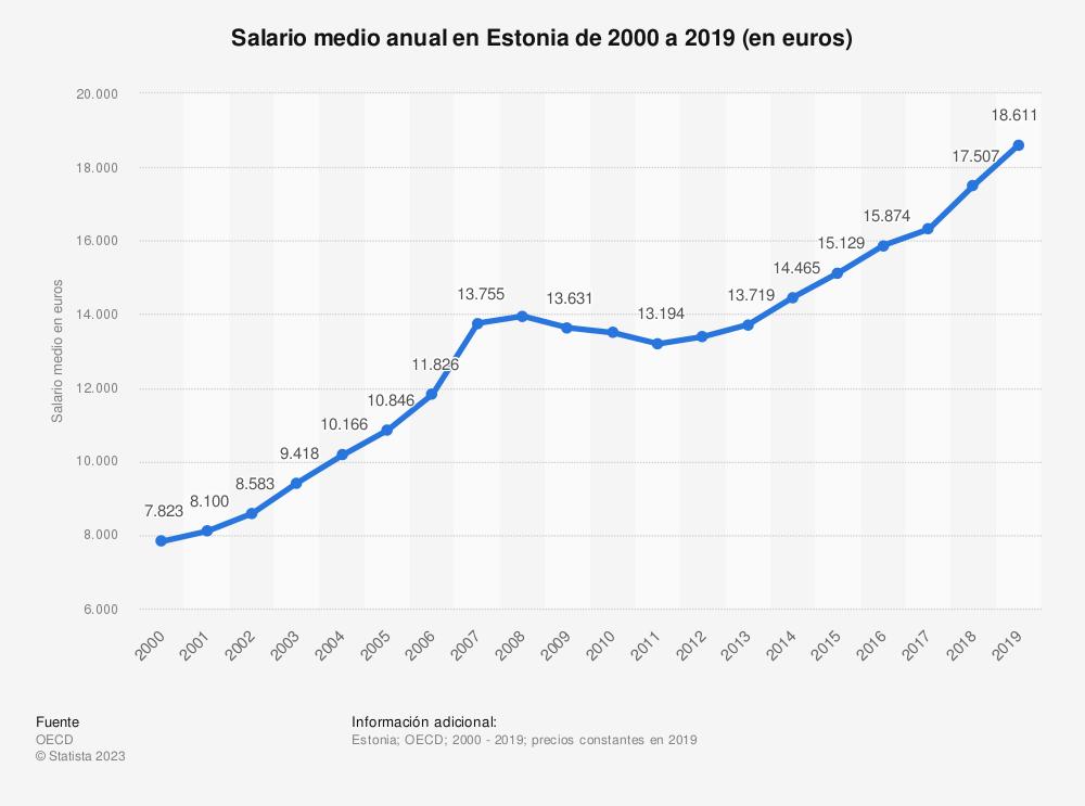 Estadística: Salario medio anual en Estonia de 2000 a 2019 (en euros) | Statista