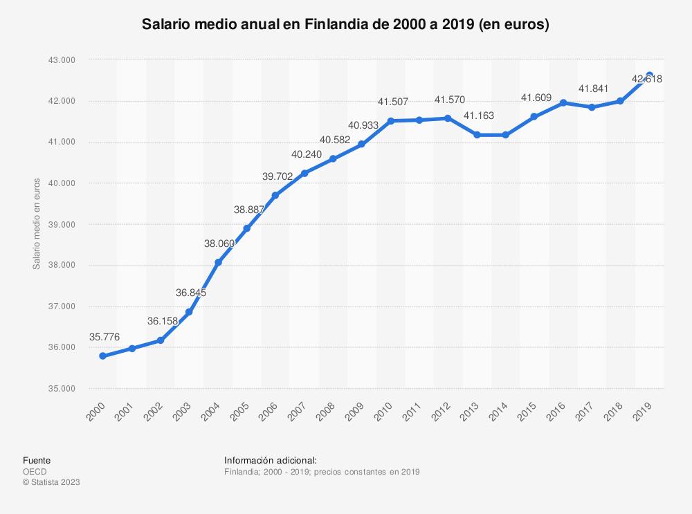 Estadística: Salario medio anual en Finlandia de 2000 a 2017 (en euros) | Statista