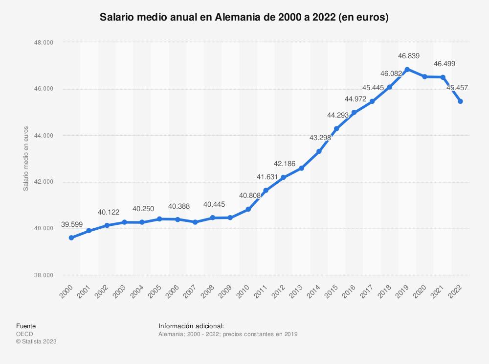 Estadística: Salario medio anual en Alemania de 2000 a 2019 (en euros) | Statista
