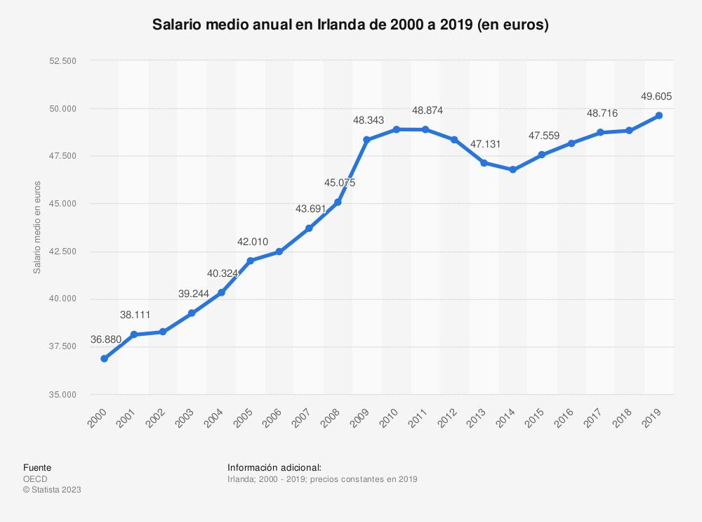 Estadística: Salario medio anual en Irlanda de 2000 a 2019 (en euros) | Statista