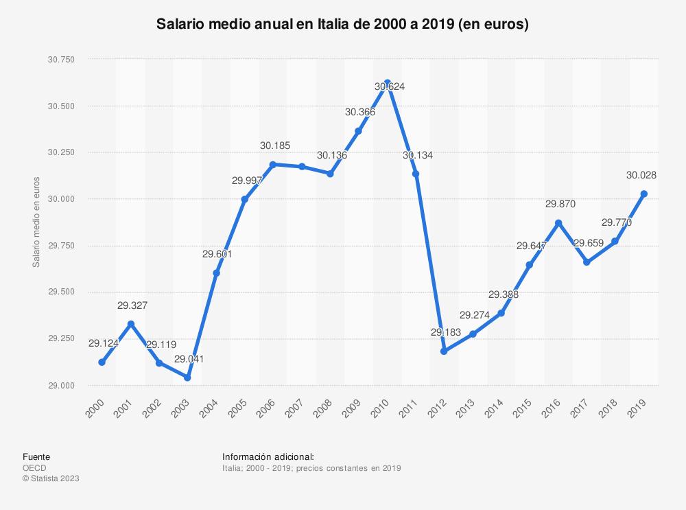 Estadística: Salario medio anual en Italia de 2000 a 2017 (en euros) | Statista
