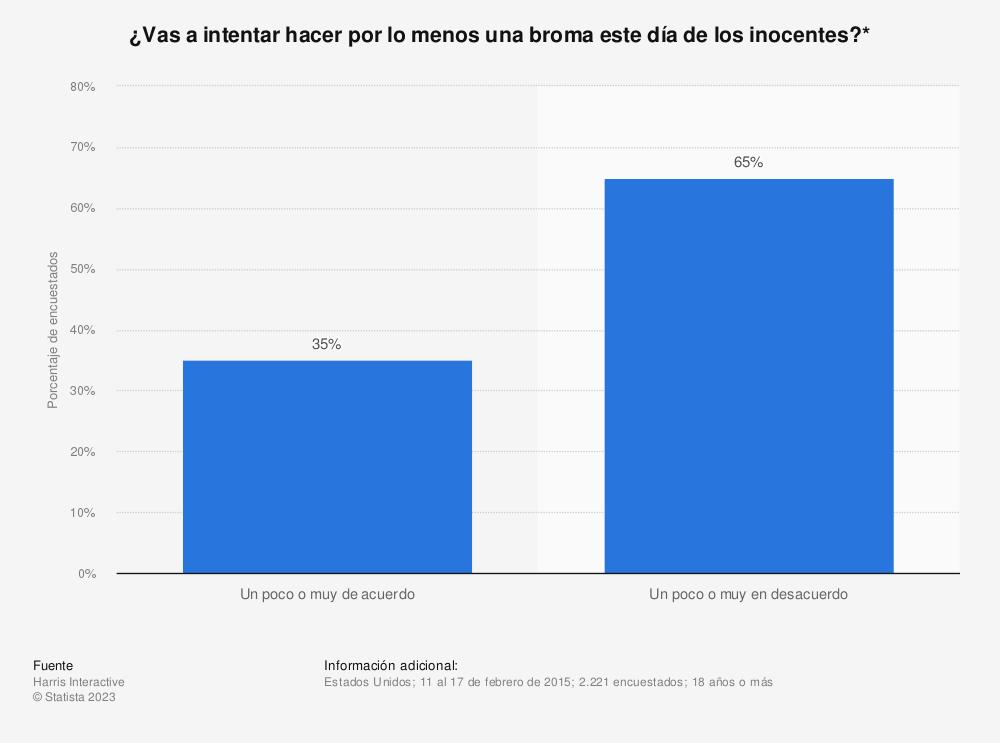Estadística: ¿Vas a intentar hacer por lo menos una broma este día de los inocentes?* | Statista