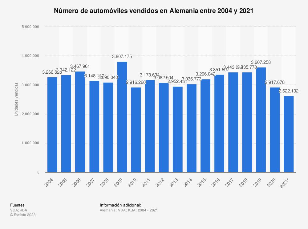 Estadística: Número de automóviles vendidos en Alemania entre 2004 y 2019 | Statista