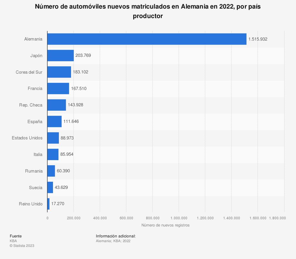 Estadística: Número de automóviles nuevos matriculados en Alemania en 2019, por país productor | Statista