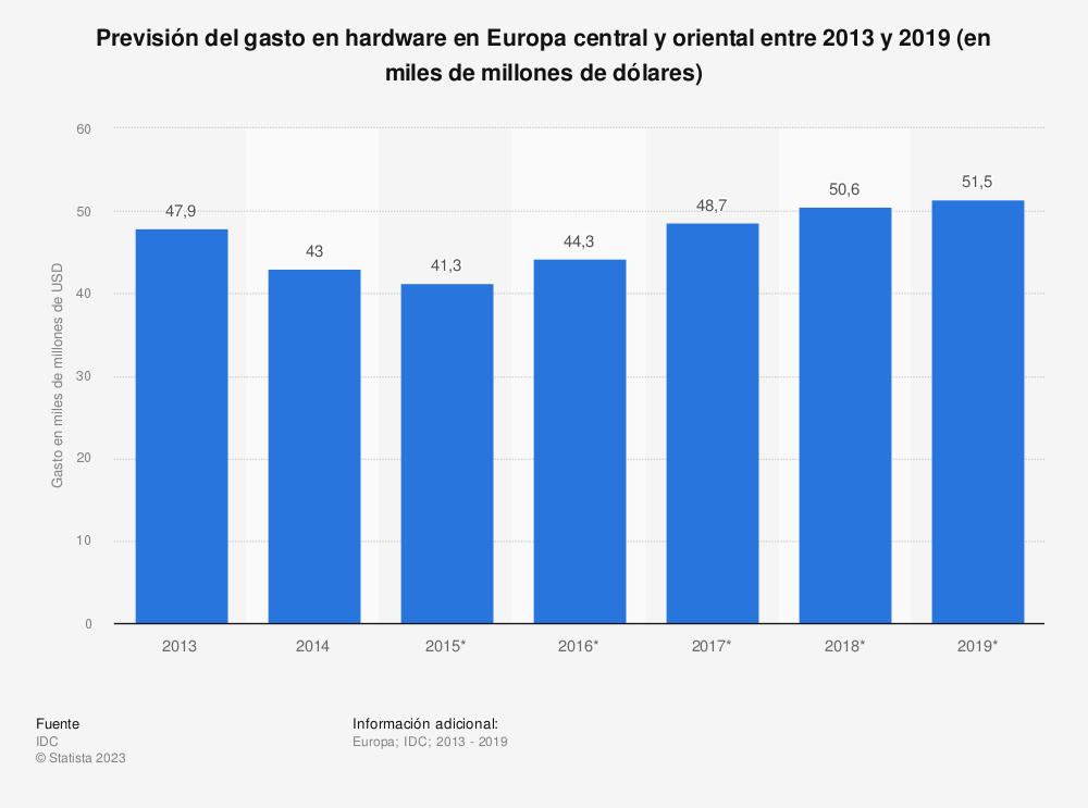 Estadística: Previsión del gasto en hardware en Europa central y oriental entre 2013 y 2019 (en miles de millones de dólares) | Statista