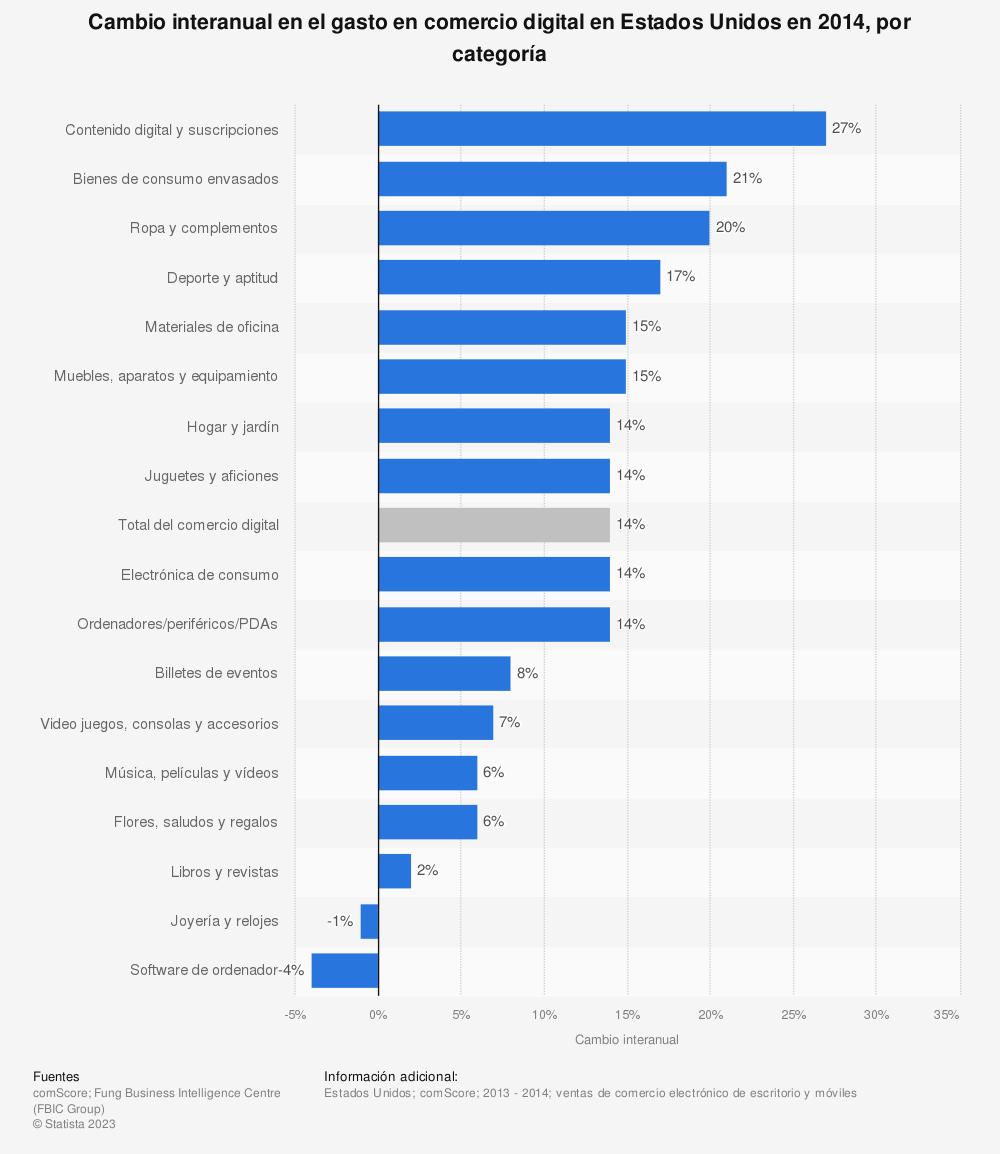 Estadística: Cambio interanual en el gasto en comercio digital en Estados Unidos en 2014, por categoría | Statista