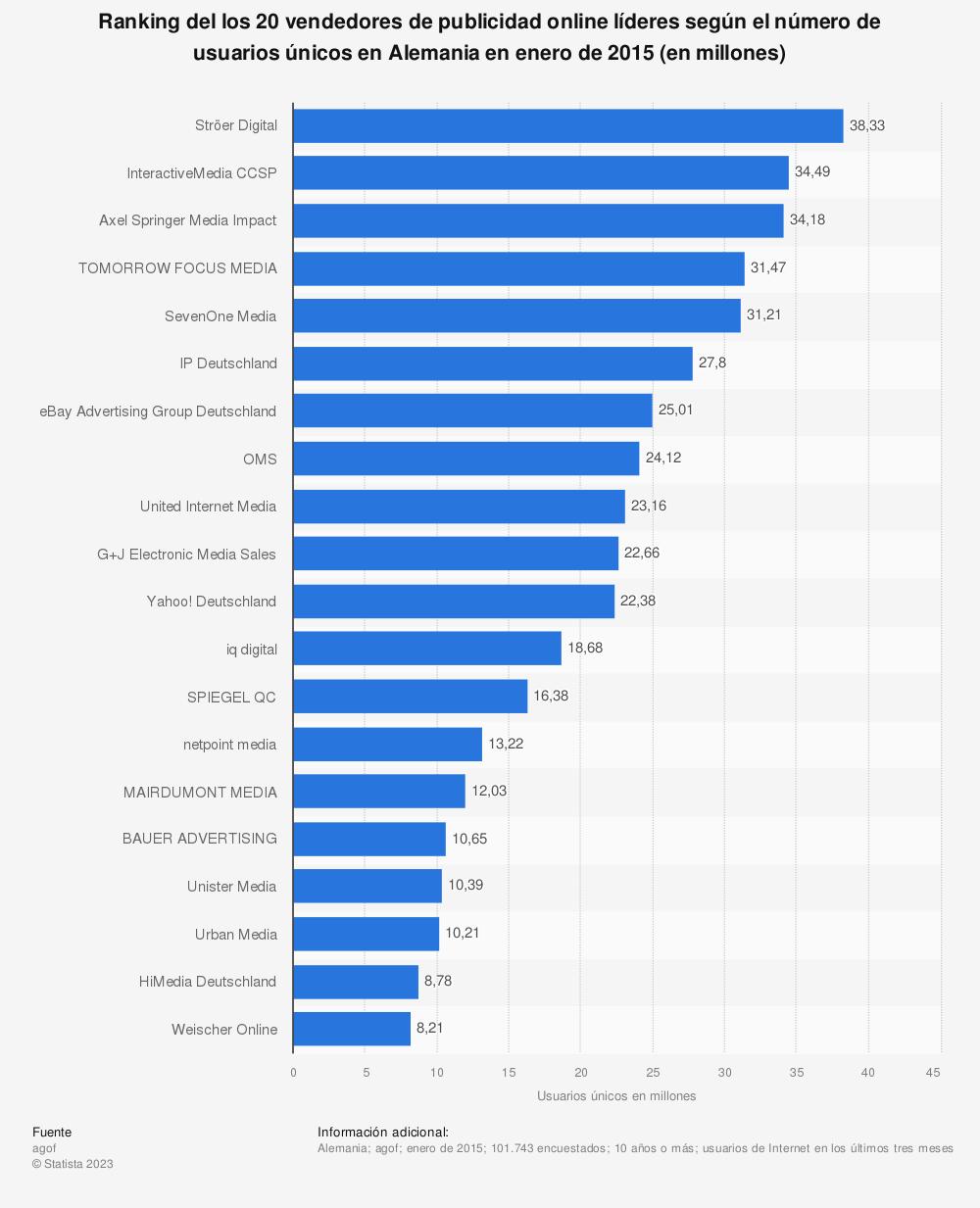 Estadística: Ranking del los 20 vendedores de publicidad online líderes según el número de usuarios únicos en Alemania en enero de 2015 (en millones) | Statista
