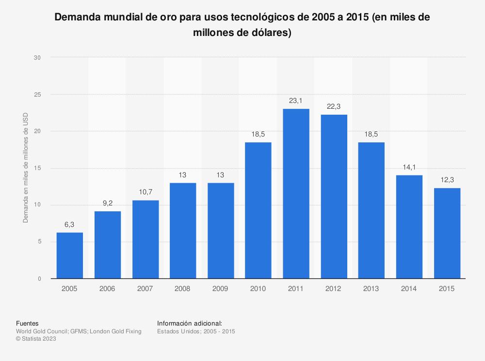 Estadística: Demanda mundial de oro para usos tecnológicos de 2005 a 2015 (en miles de millones de dólares) | Statista