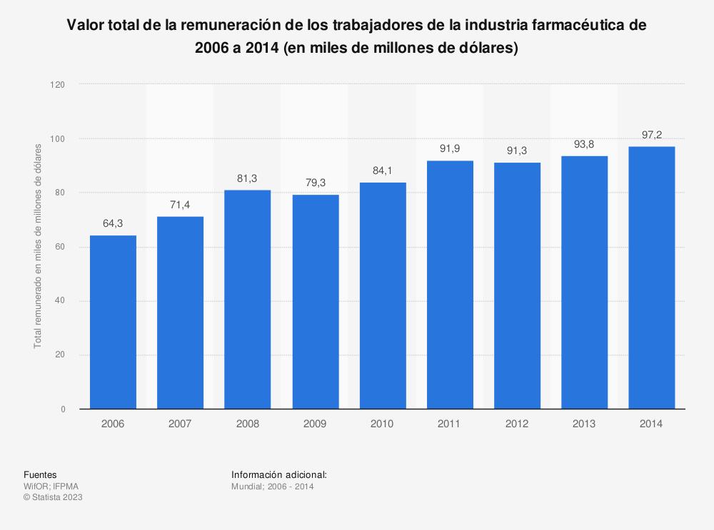 Estadística: Valor total de la remuneración de los trabajadores de la industria farmacéutica de 2006 a 2014 (en miles de millones de dólares) | Statista