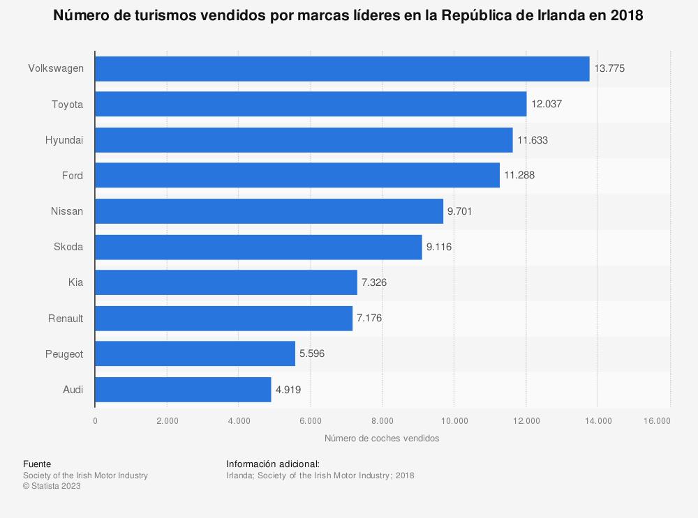 Estadística: Número de turismos vendidos por marcas líderes en la República de Irlanda en 2018 | Statista
