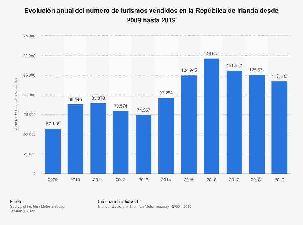 Estadística: Evolución anual del número de turismos vendidos en la República de Irlanda desde 2009 hasta 2018 | Statista