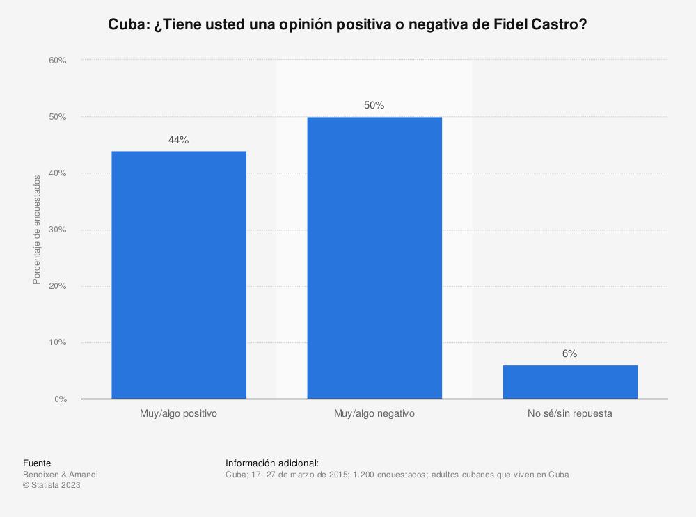 Estadística: Cuba:  ¿Tiene usted una opinión positiva o negativa de Fidel Castro? | Statista