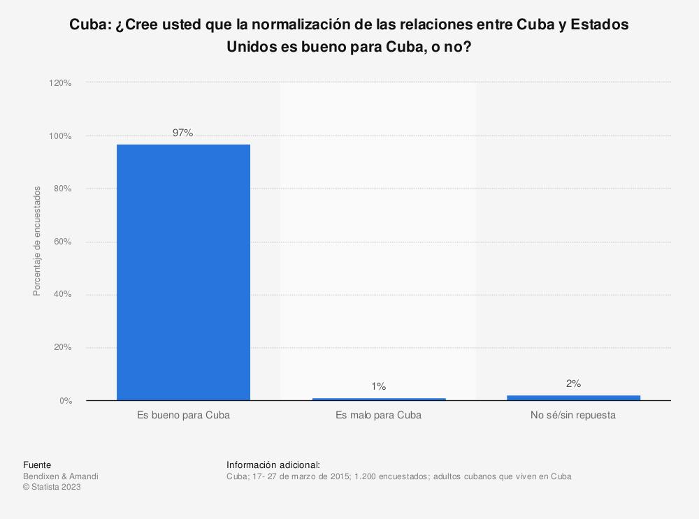 Estadística: Cuba:  ¿Cree usted que la normalización de las relaciones entre Cuba y Estados Unidos es bueno para Cuba, o no? | Statista