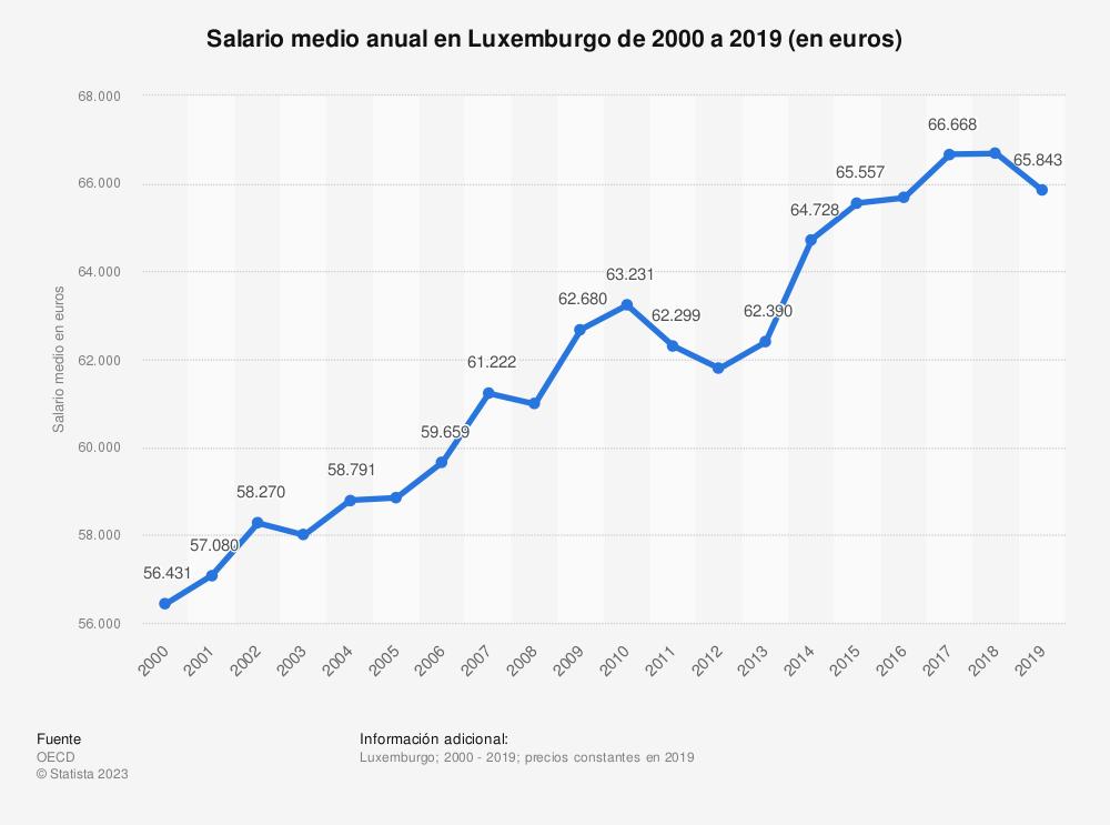 Estadística: Salario medio anual en Luxemburgo de 2000 a 2017 (en euros) | Statista