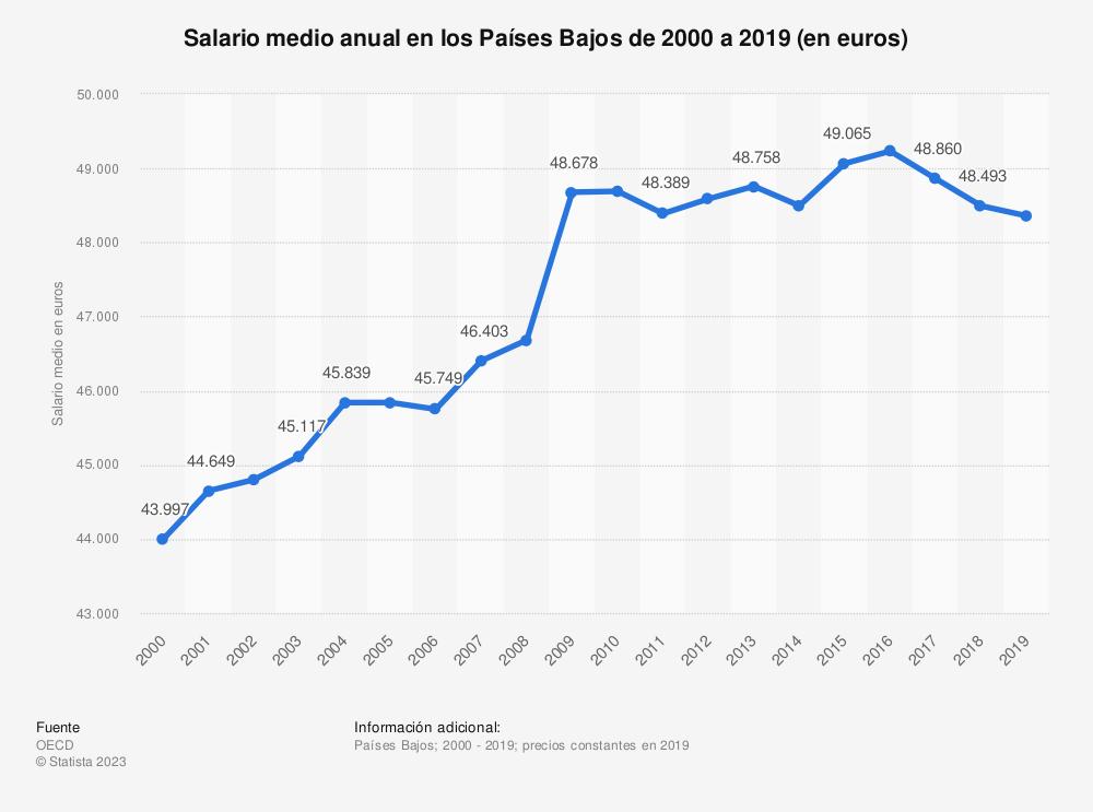 Estadística: Salario medio anual en los Países Bajos de 2000 a 2017 (en euros) | Statista