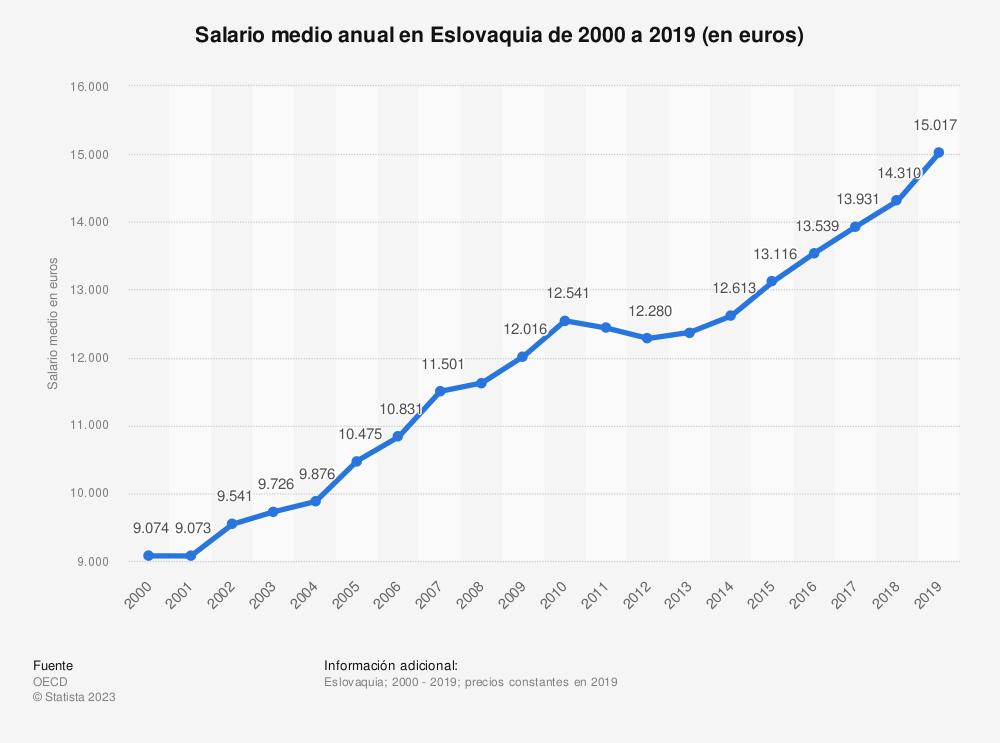 Estadística: Salario medio anual en Eslovaquia de 2000 a 2019 (en euros) | Statista