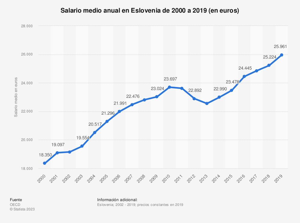 Estadística: Salario medio anual en Eslovenia de 2000 a 2017 (en euros) | Statista
