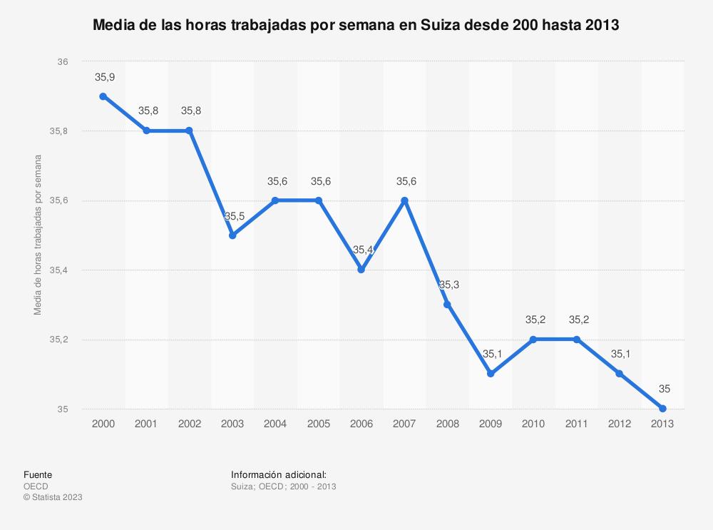 Estadística: Media de las horas trabajadas por semana en Suiza desde 200 hasta 2013 | Statista