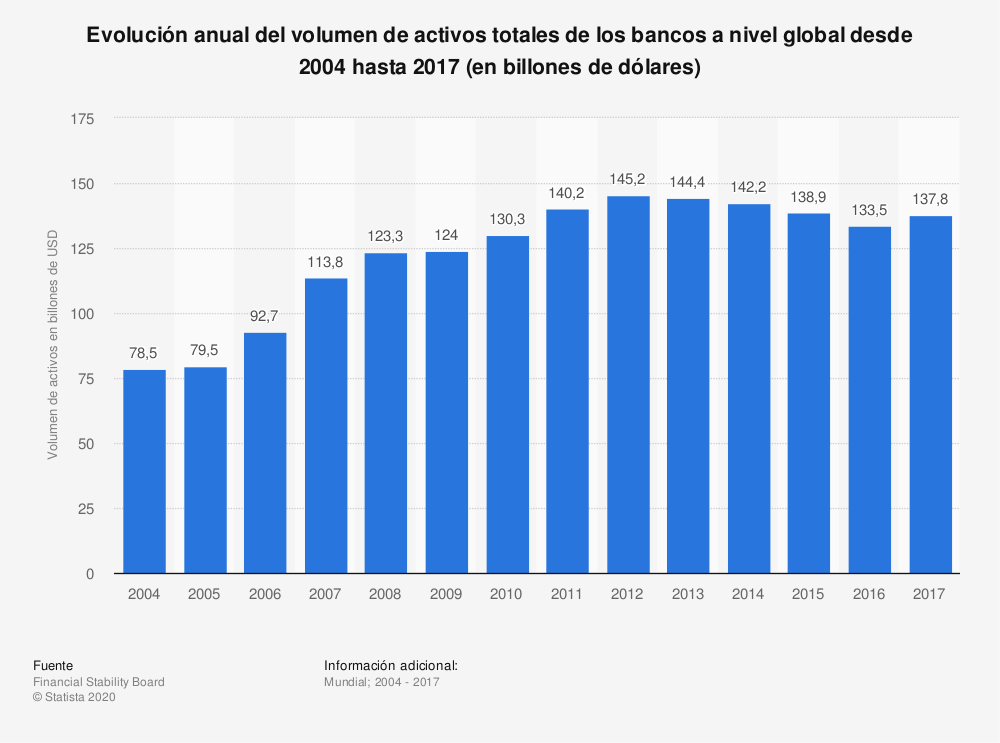 Estadística: Evolución anual del volumen de activos totales de los bancos a nivel global desde 2004 hasta 2014 (en billones de dólares) | Statista