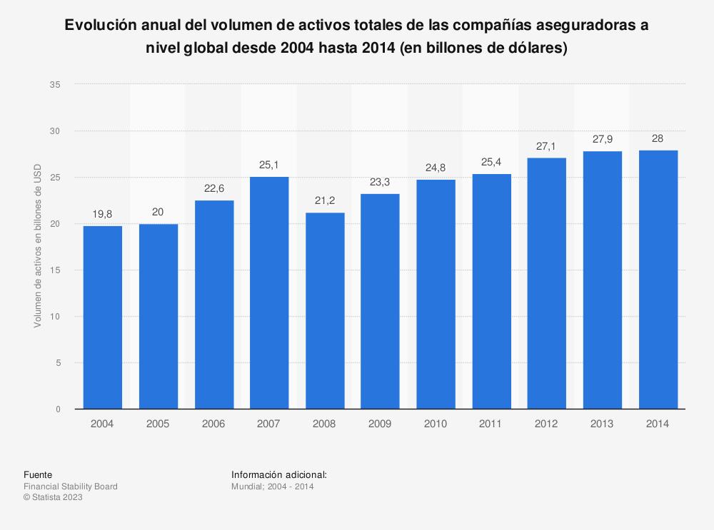 Estadística: Evolución anual del volumen de activos totales de las compañías aseguradoras a nivel global desde 2004 hasta 2014 (en billones de dólares) | Statista