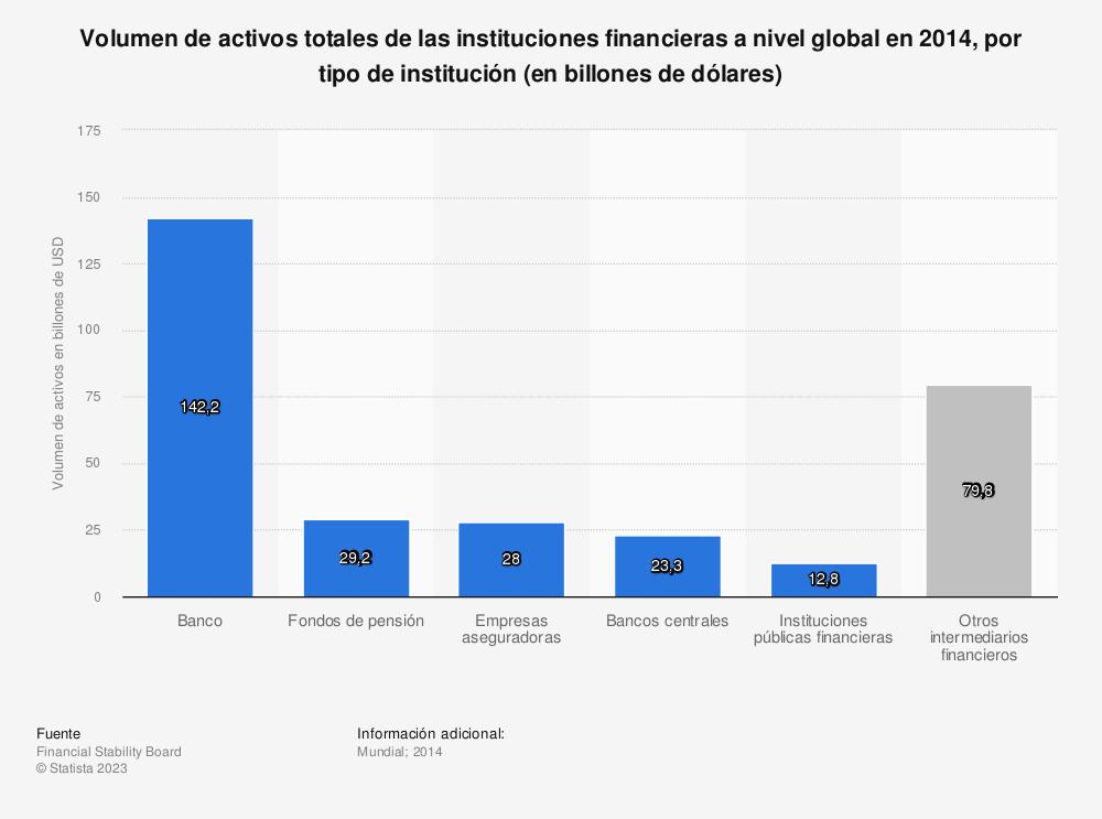 Estadística: Volumen de activos totales de las instituciones financieras a nivel global en 2014, por tipo de institución (en billones de dólares) | Statista