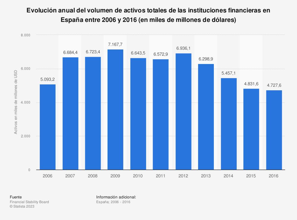 Estadística: Evolución anual del volumen de activos totales de las instituciones financieras en España entre 2006 y 2016 (en miles de millones de dólares) | Statista