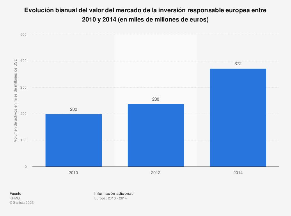 Estadística: Evolución bianual del valor del mercado de la inversión responsable europea entre 2010 y 2014 (en miles de millones de euros) | Statista