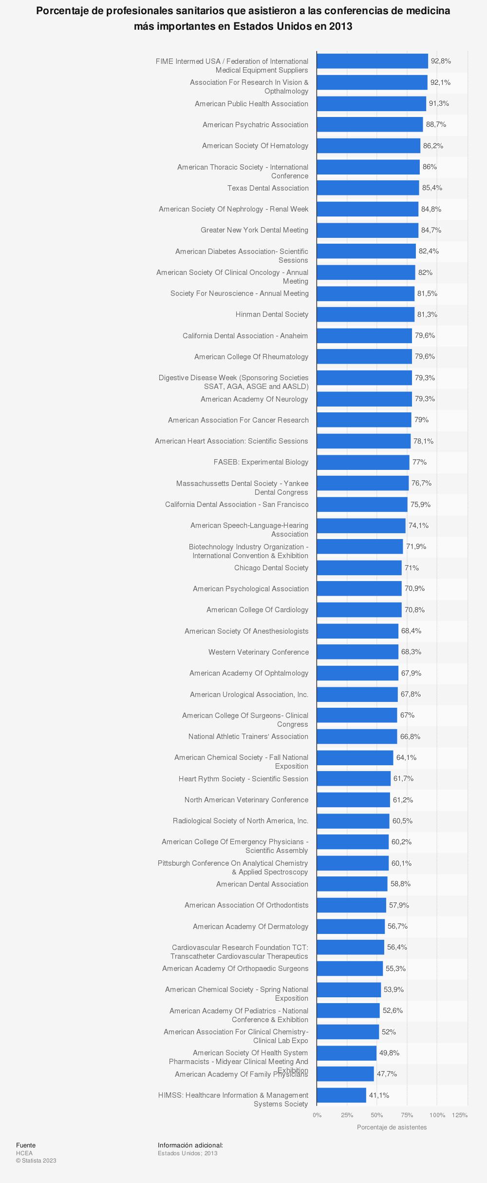 Estadística: Porcentaje de profesionales sanitarios que asistieron a las conferencias de medicina más importantes en Estados Unidos en 2013 | Statista