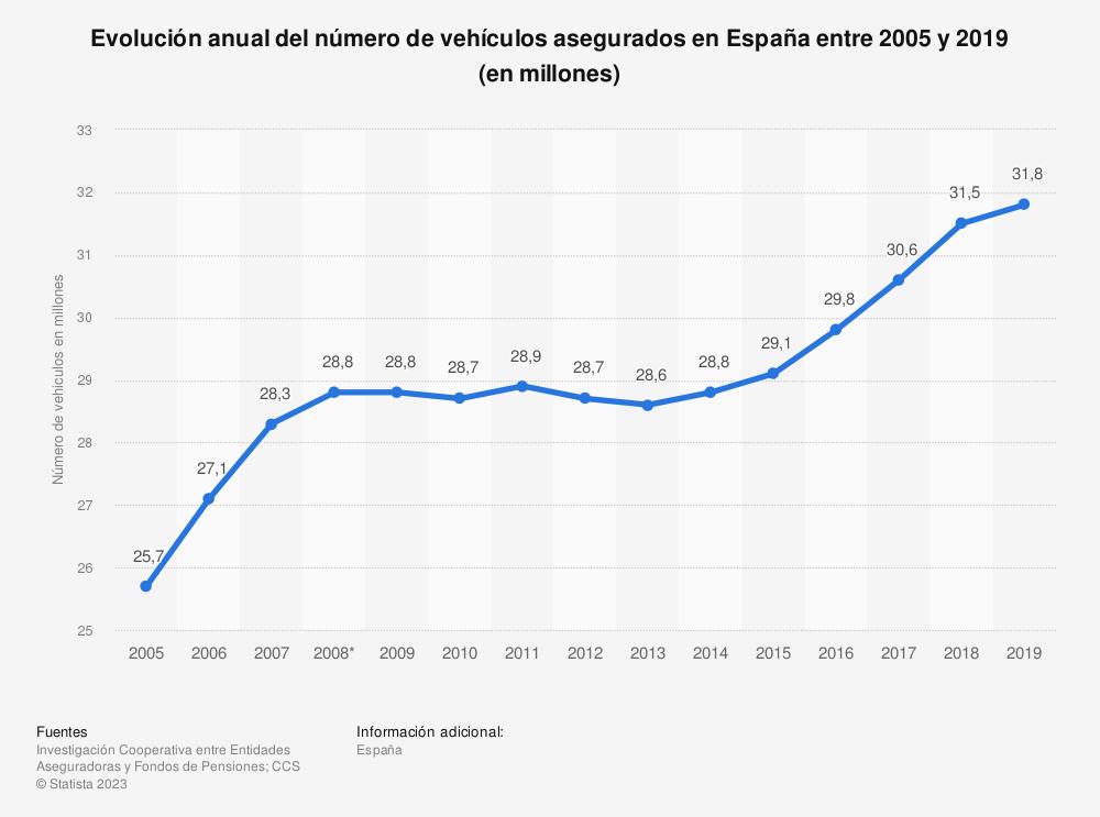Estadística: Evolución anual del número de vehículos asegurados en España entre 2005 y 2017 (en millones) | Statista