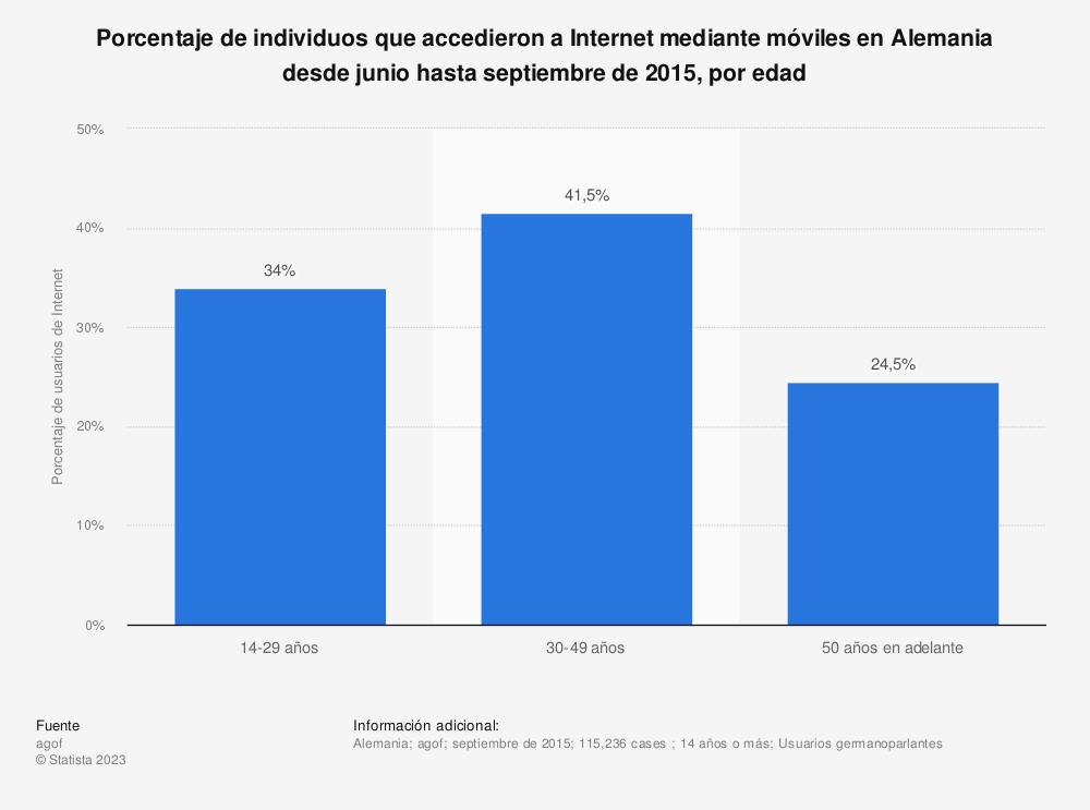 Estadística: Porcentaje de individuos que accedieron a Internet mediante móviles en Alemania desde junio hasta septiembre de 2015, por edad | Statista