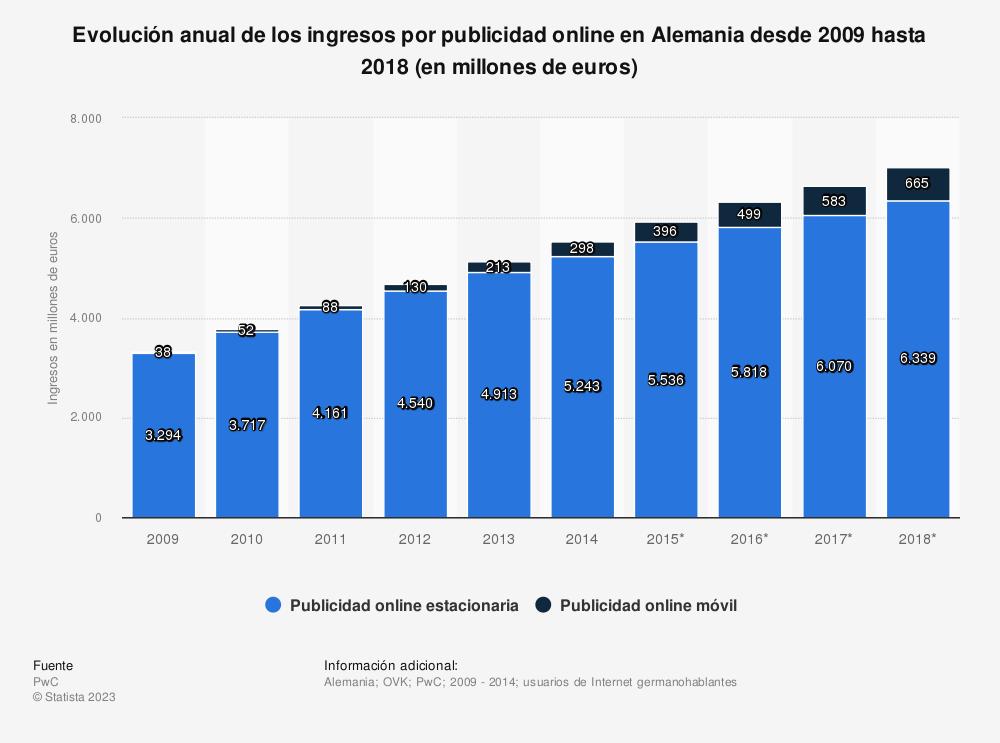 Estadística: Evolución anual de los ingresos por publicidad online en Alemania desde 2009 hasta 2018 (en millones de euros) | Statista