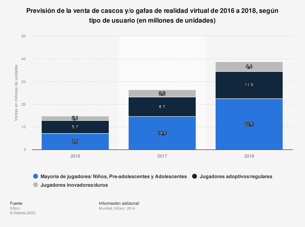 Estadística: Previsión de la venta de cascos y/o gafas de realidad virtual de 2016 a 2018, según tipo de usuario (en millones de unidades) | Statista