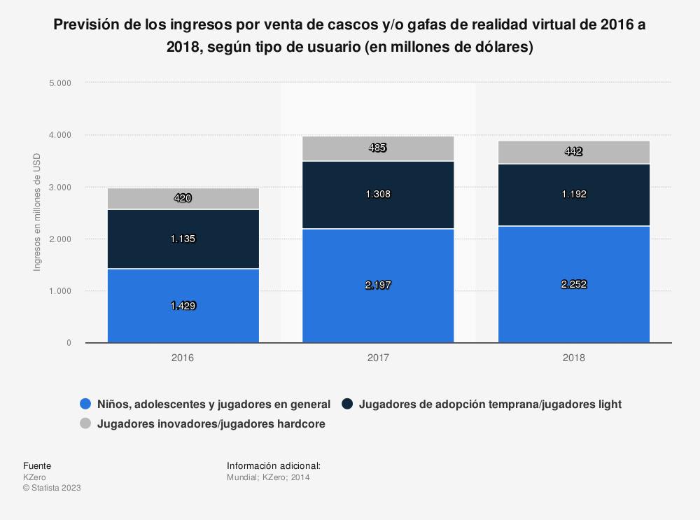 Estadística: Previsión de los ingresos por venta de cascos y/o gafas de realidad virtual de 2016 a 2018, según tipo de usuario (en millones de dólares) | Statista