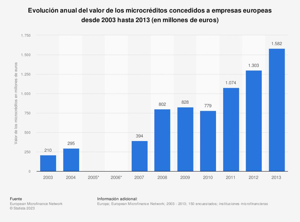 Estadística: Evolución anual del valor de los microcréditos concedidos a empresas europeas desde 2003 hasta 2013 (en millones de euros) | Statista