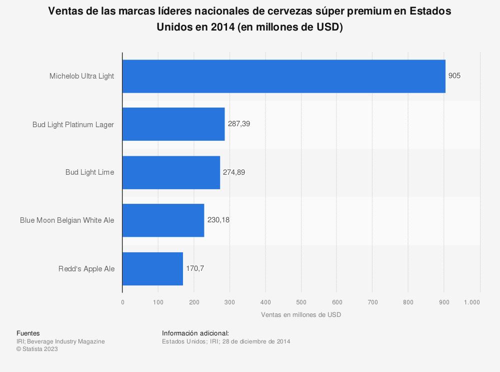 Estadística: Ventas de las marcas líderes nacionales de cervezas súper premium en Estados Unidos en 2014 (en millones de USD) | Statista