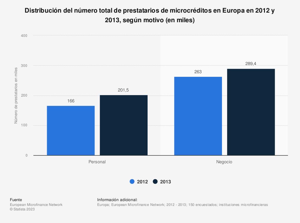 Estadística: Distribución del número total de prestatarios de microcréditos en Europa en 2012 y 2013, según motivo (en miles) | Statista