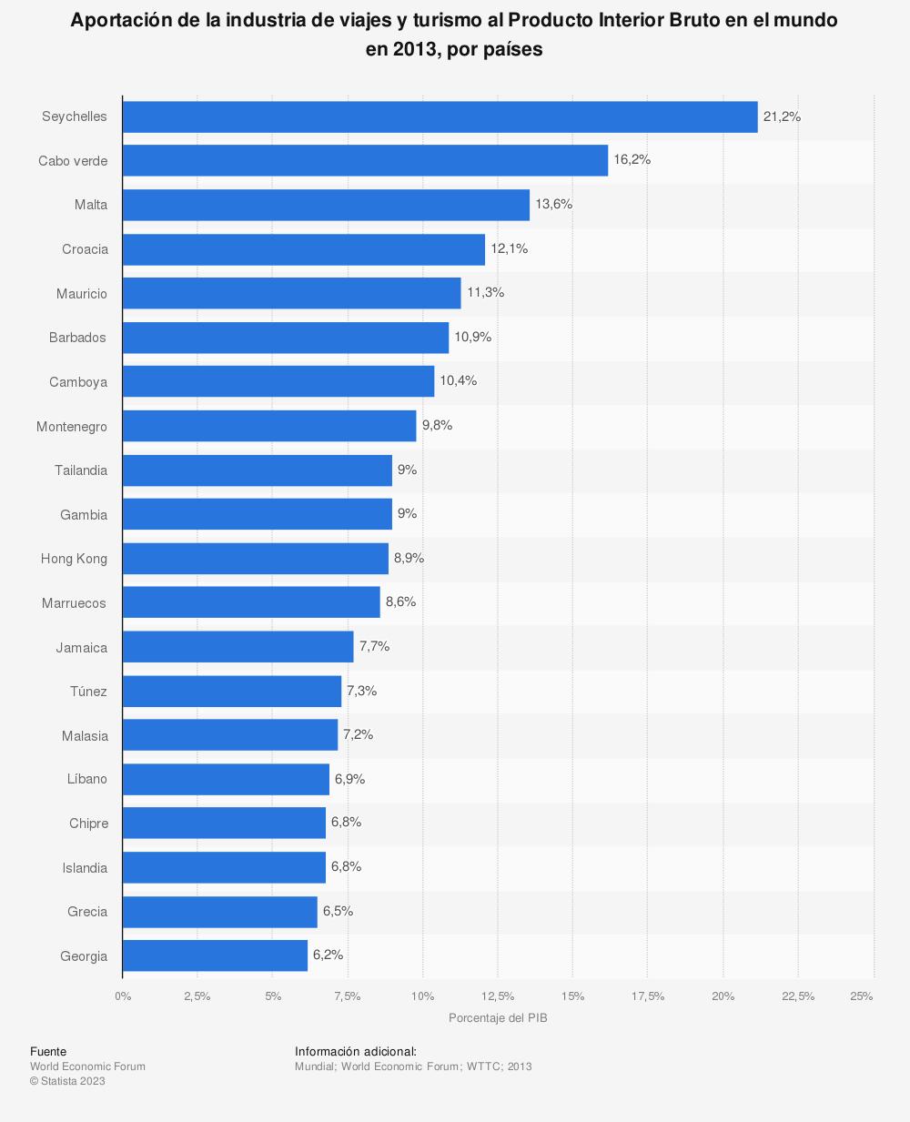 Estadística: Aportación de la industria de viajes y turismo al Producto Interior Bruto en el mundo en 2013, por países | Statista