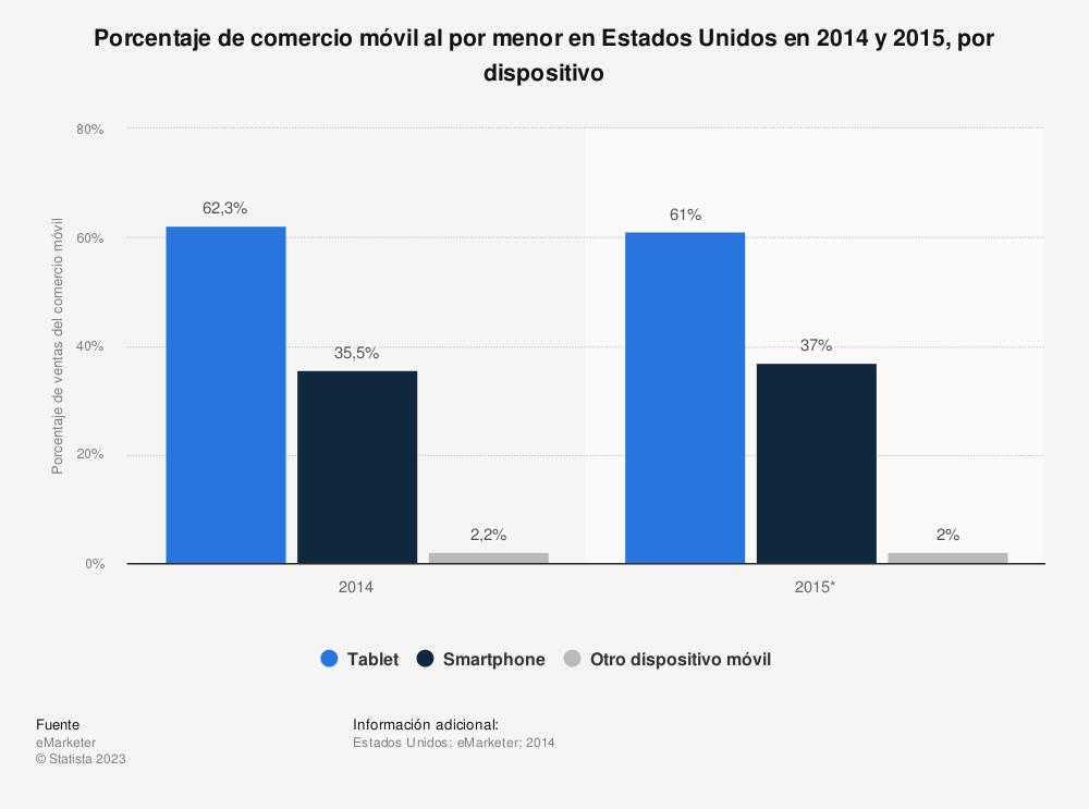 Estadística: Porcentaje de comercio móvil al por menor en Estados Unidos en 2014 y 2015, por dispositivo | Statista