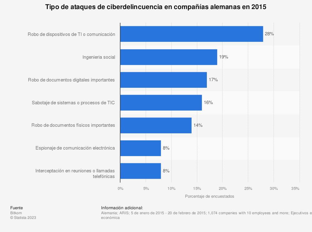 Estadística: Tipo de ataques de ciberdelincuencia en compañías alemanas en 2015 | Statista