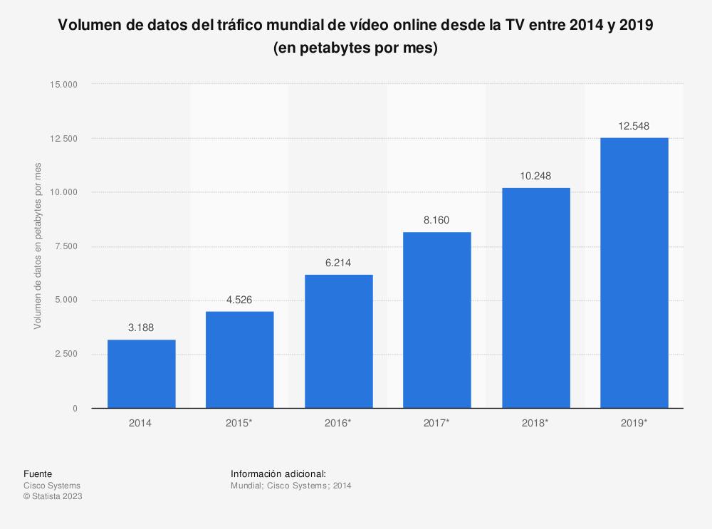 Estadística: Volumen de datos del tráfico mundial de vídeo online desde la TV entre 2014 y 2019 (en petabytes por mes) | Statista