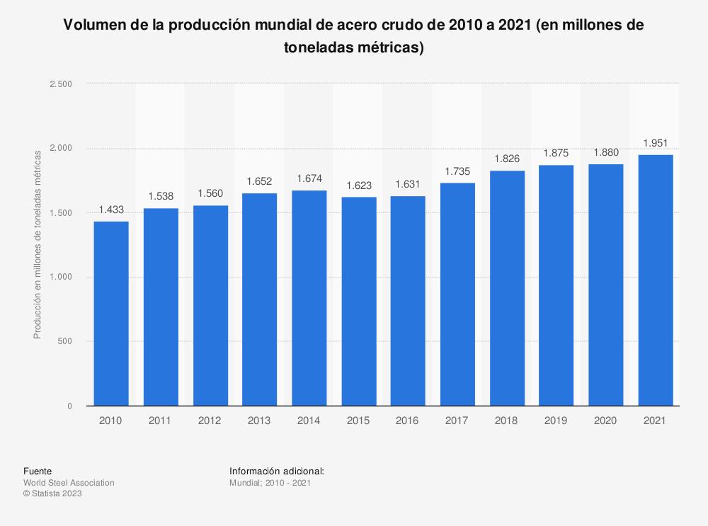Estadística: Volumen de la producción mundial de acero crudo de 2010 a 2018 (en millones de toneladas métricas) | Statista