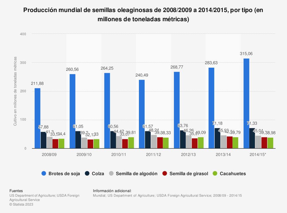 Estadística: Producción mundial de semillas oleaginosas de 2008/2009 a 2014/2015, por tipo (en millones de toneladas métricas) | Statista