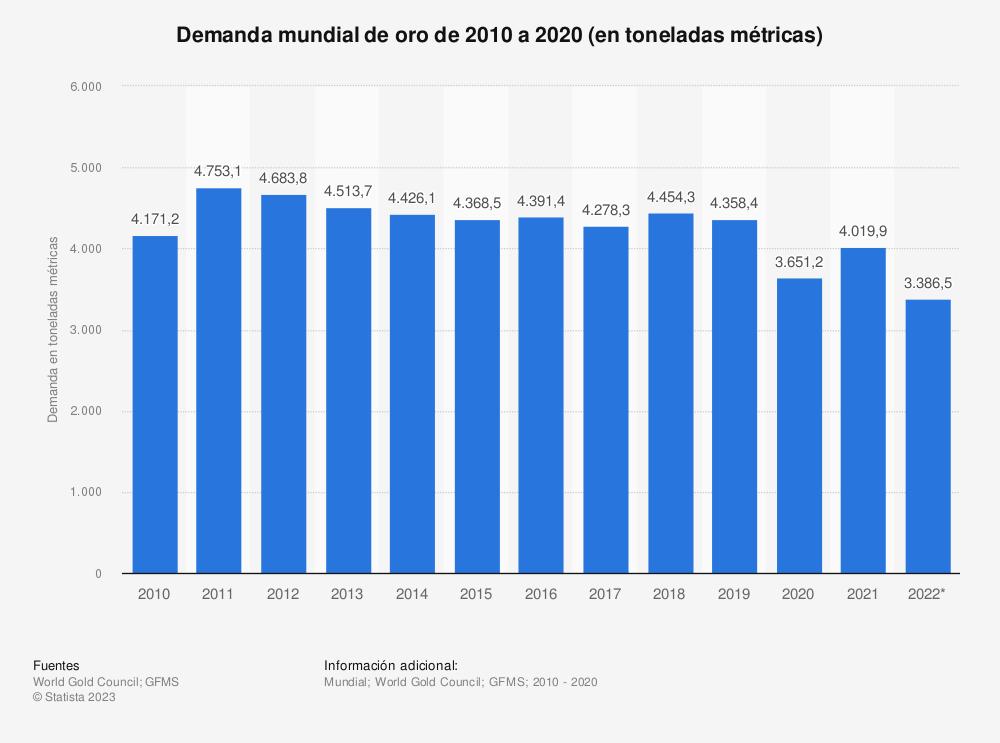 Estadística: Demanda mundial de oro de 2006 a 2019 (en toneladas métricas) | Statista