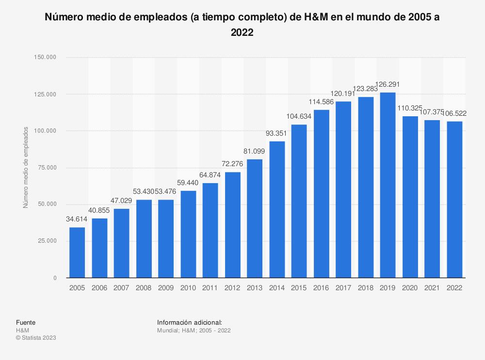 Estadística: Número medio de empleados (a tiempo completo) de H&M en el mundo de 2005 a 2018 | Statista